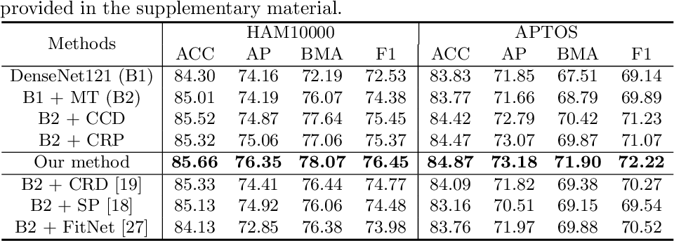 Figure 2 for Categorical Relation-Preserving Contrastive Knowledge Distillation for Medical Image Classification