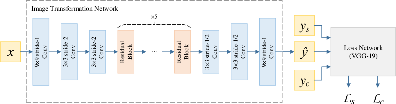 Figure 3 for Block Shuffle: A Method for High-resolution Fast Style Transfer with Limited Memory