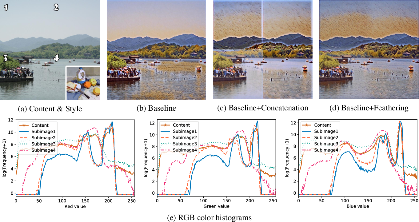 Figure 4 for Block Shuffle: A Method for High-resolution Fast Style Transfer with Limited Memory