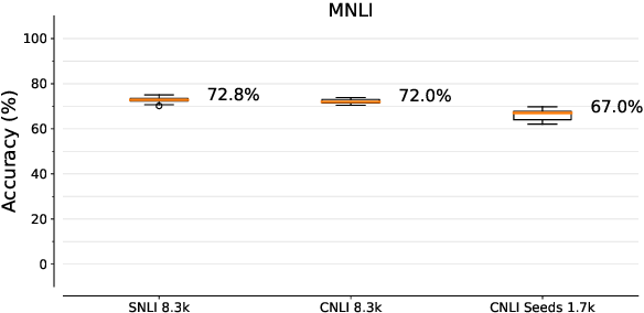 Figure 1 for Counterfactually-Augmented SNLI Training Data Does Not Yield Better Generalization Than Unaugmented Data