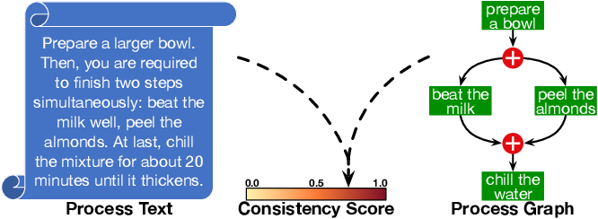 Figure 1 for TraceWalk: Semantic-based Process Graph Embedding for Consistency Checking