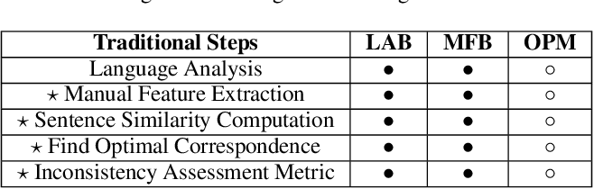 Figure 2 for TraceWalk: Semantic-based Process Graph Embedding for Consistency Checking