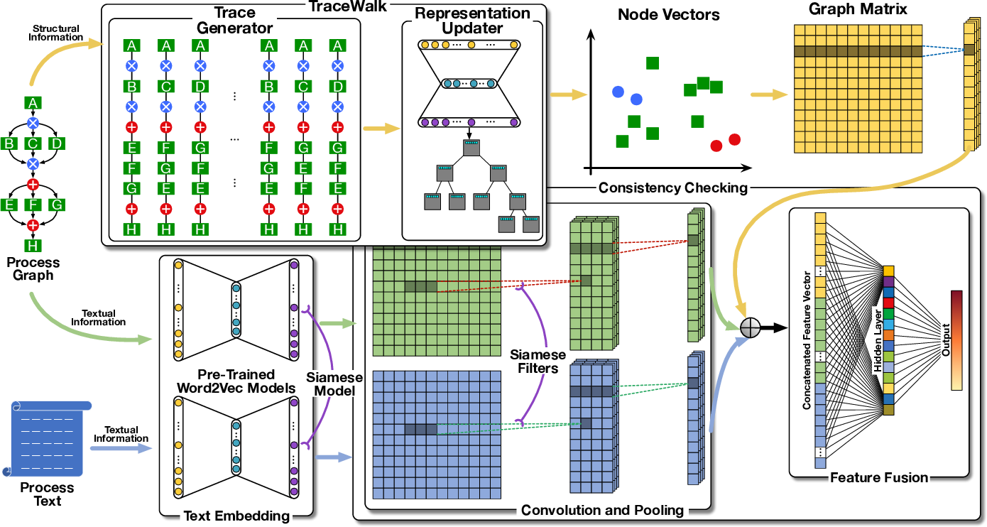 Figure 3 for TraceWalk: Semantic-based Process Graph Embedding for Consistency Checking
