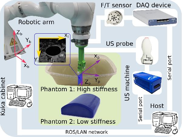 Figure 2 for Deformation-Aware Robotic 3D Ultrasound