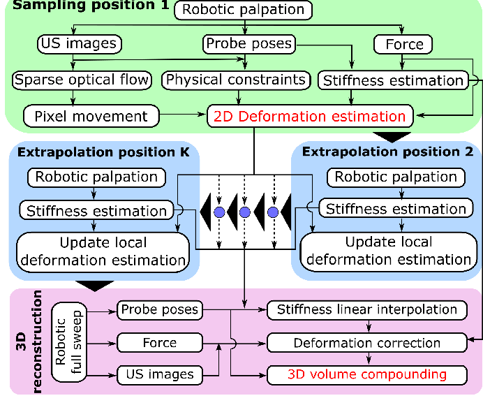 Figure 3 for Deformation-Aware Robotic 3D Ultrasound