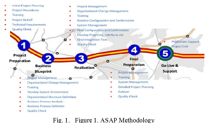 Figure 1 from the implementation of erp systems using asap figure 1 malvernweather Gallery