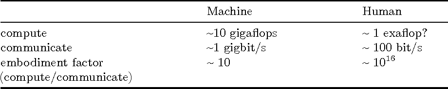 Figure 1 for Living Together: Mind and Machine Intelligence
