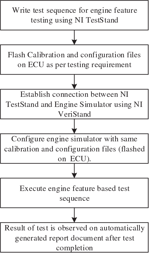 Automated testing tool for engine software testing - Semantic Scholar