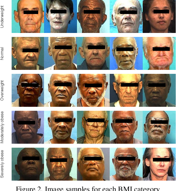 Figure 3 for Ordinal Regression using Noisy Pairwise Comparisons for Body Mass Index Range Estimation