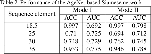 Figure 4 for Ordinal Regression using Noisy Pairwise Comparisons for Body Mass Index Range Estimation