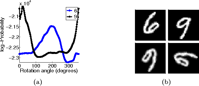 Figure 4 for High-Dimensional Probability Estimation with Deep Density Models
