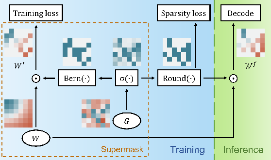 Figure 3 for End-to-End Supermask Pruning: Learning to Prune Image Captioning Models