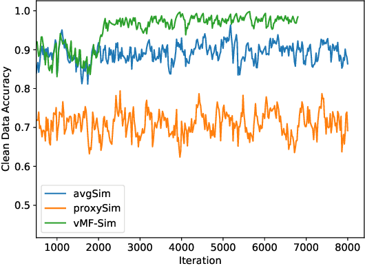 Figure 4 for Noise-Resistant Deep Metric Learning with Probabilistic Instance Filtering