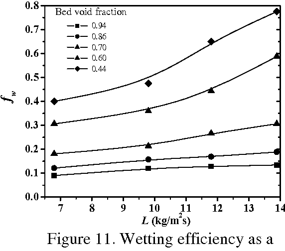 Figure 11 from Effect of liquid flow rate and bed void