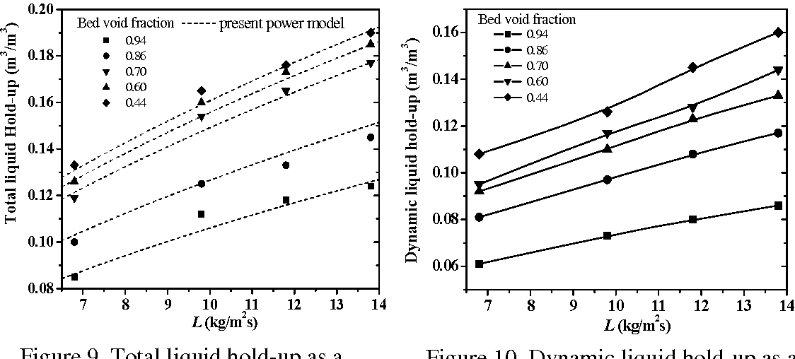 Figure 9 from Effect of liquid flow rate and bed void