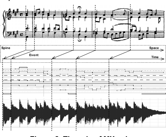 MXDemo: a case study about audio, video, and score