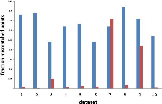 Figure 1 for Efficient Clustering with Limited Distance Information