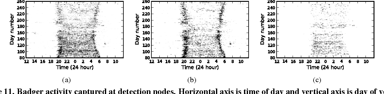 Figure 11. Badger activity captured at detection nodes. Horizontal axis is time of day and vertical axis is day of year. (a) Badgers detected at any detection node. (b) Badgers detected at nodes placed near setts. (c) Badgers detected at nodes placed near latrines.