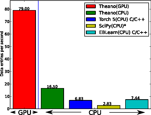 Theano A Cpu And Gpu Math Compiler In Python Semantic Scholar