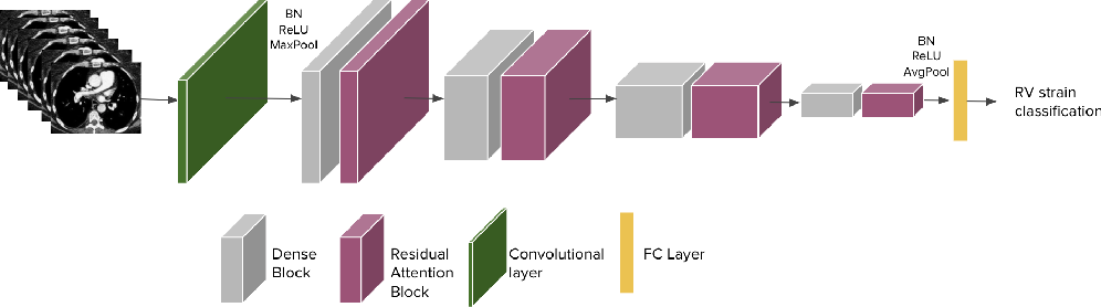 Figure 3 for Weakly Supervised Attention Model for RV StrainClassification from volumetric CTPA Scans