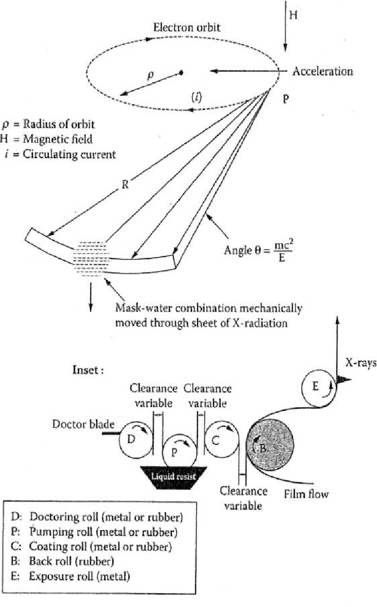 Figure 21 From 2 Microfabrication Using X Ray Lithography Schematic Of An Exposure Station With A Synchrotron Radiation