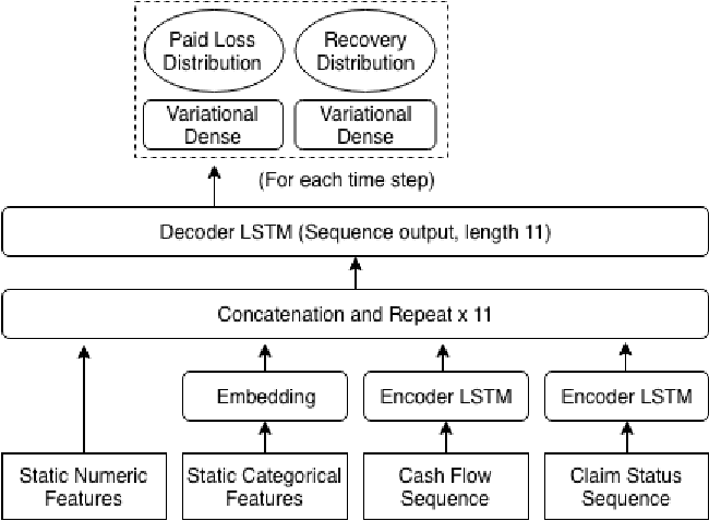 Figure 3 for Individual Claims Forecasting with Bayesian Mixture Density Networks
