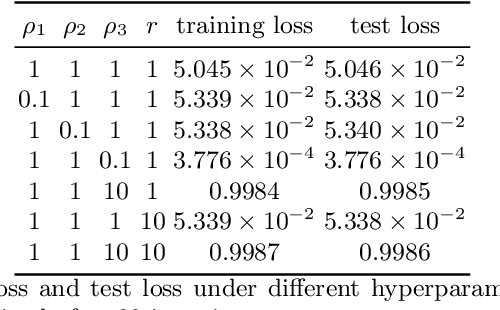 Figure 4 for ADMMiRNN: Training RNN with Stable Convergence via An Efficient ADMM Approach