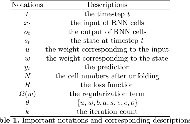 Figure 2 for ADMMiRNN: Training RNN with Stable Convergence via An Efficient ADMM Approach