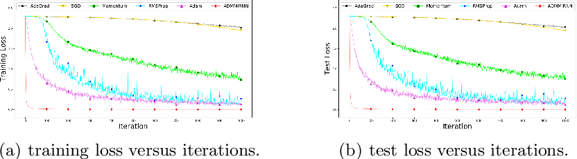 Figure 3 for ADMMiRNN: Training RNN with Stable Convergence via An Efficient ADMM Approach