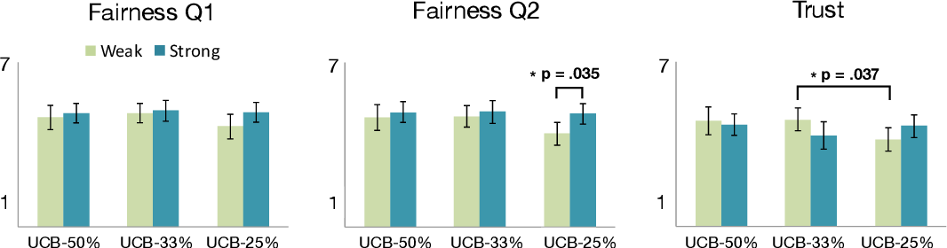 Figure 3 for Reinforcement Learning with Fairness Constraints for Resource Distribution in Human-Robot Teams