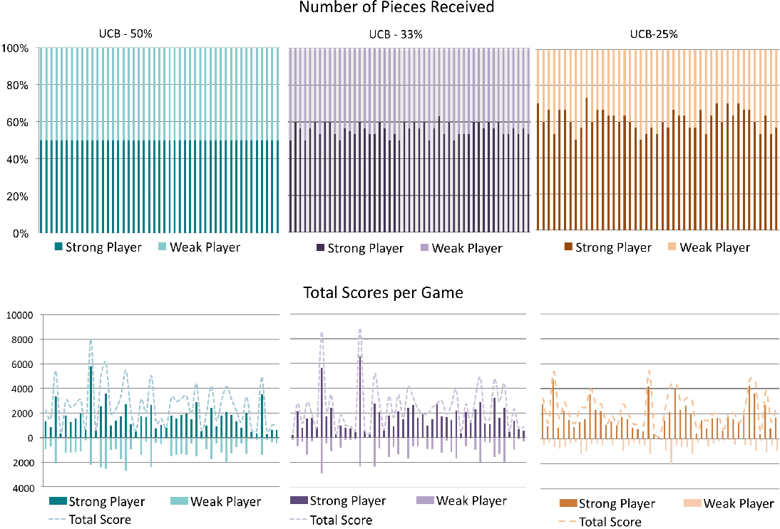 Figure 4 for Reinforcement Learning with Fairness Constraints for Resource Distribution in Human-Robot Teams