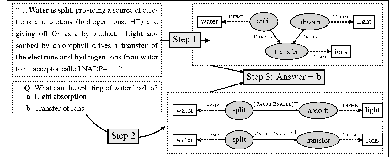 Figure 1: An overview of our reading comprehension system. First, we predict a structure from the input paragraph (the top right portion shows a partial structure skipping some arguments for brevity). Circles denote events, squares denote arguments, solid arrows represent event-event relations, and dashed arrows represent event-argument relations. Second, we map the question paired with each answer into a query that will be answered using the structure. The bottom right shows the query representation. Last, the two queries are executed against the structure, and a final answer is returned.