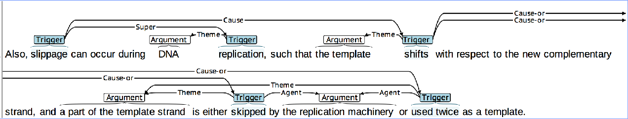 Figure 2: Partial example of a process, as annotated in our dataset.