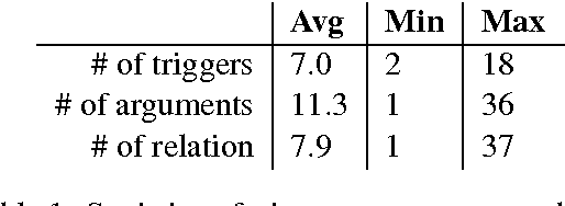 Table 1: Statistics of triggers, arguments and relations over the 200 annotated paragraphs.
