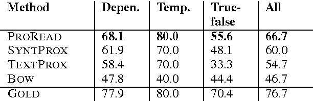 Table 4: Reading comprehension test set accuracy. The All column shows overall accuracy across all questions. The first three columns show accuracy for each coarse type.
