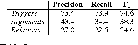 Table 5: Structured prediction test set results.