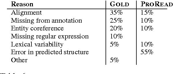 Table 6: Error analysis results. An explanation of the various categories are in the body of the paper.