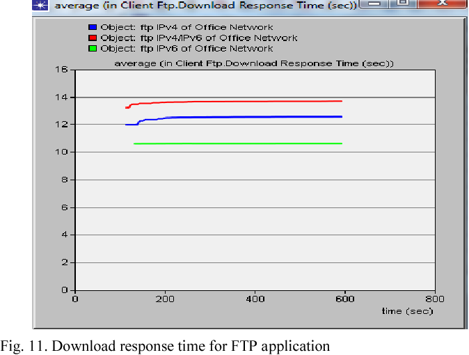 Transition from IPv4 to IPv6: A State-of-the-Art Survey