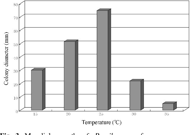 Fig. 3. Mycelial growth of Paecilomyces fumosoroseus on the PDA for 17 days of incubation at different temperatures.