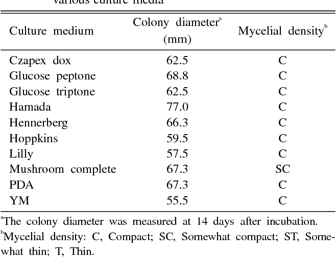 Table 2. Mycelial growth of Paecilomyces fumosoroseus on various culture media