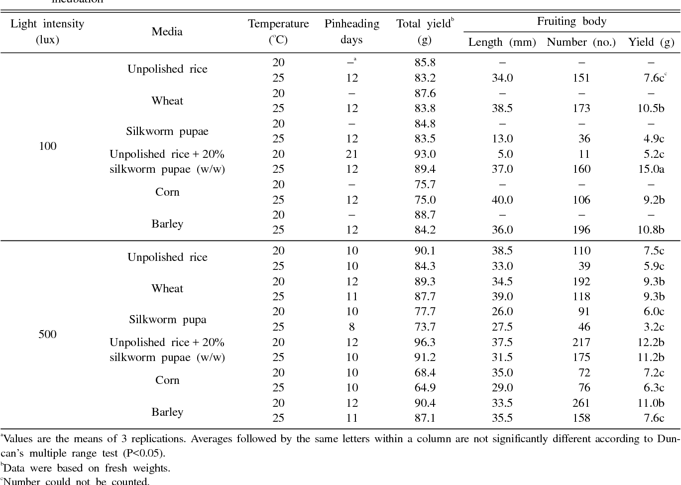 Table 7. Artificial fruiting body formation of Paecilomyces fumosoroseus under various culture conditions after 40 days of incubation