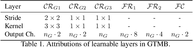 Figure 2 for Image Demoireing with Learnable Bandpass Filters