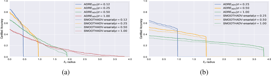 Figure 2 for Regularized Training and Tight Certification for Randomized Smoothed Classifier with Provable Robustness