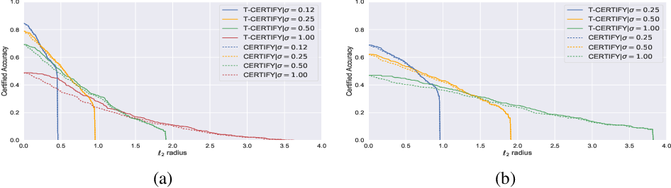 Figure 3 for Regularized Training and Tight Certification for Randomized Smoothed Classifier with Provable Robustness