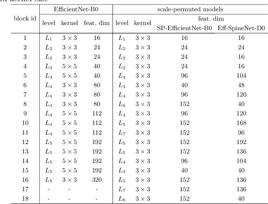 Figure 2 for Efficient Scale-Permuted Backbone with Learned Resource Distribution