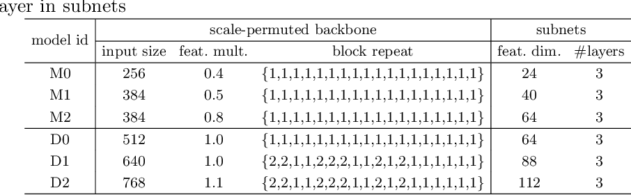 Figure 4 for Efficient Scale-Permuted Backbone with Learned Resource Distribution