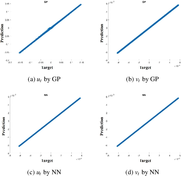 Figure 3 for Coarse-scale PDEs from fine-scale observations via machine learning
