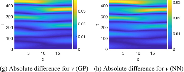Figure 4 for Coarse-scale PDEs from fine-scale observations via machine learning
