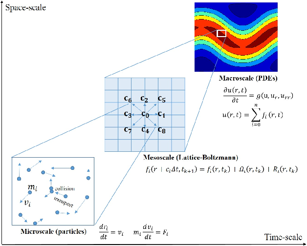 Figure 1 for Coarse-scale PDEs from fine-scale observations via machine learning