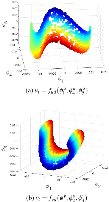 Figure 2 for Coarse-scale PDEs from fine-scale observations via machine learning